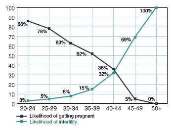 age and fertility chart