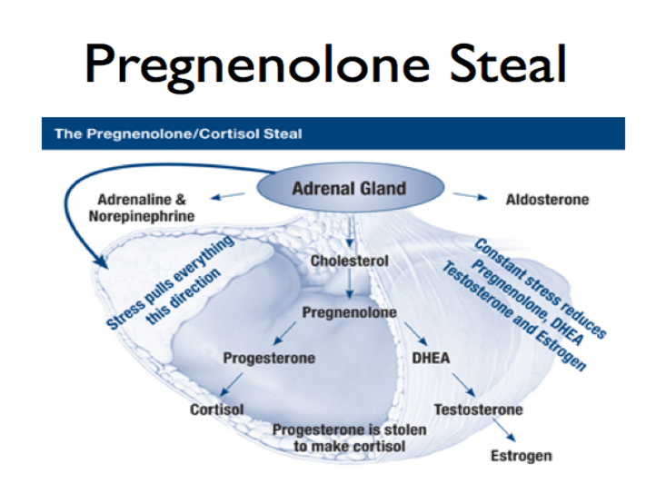 Pregnenolone steal declining fertility